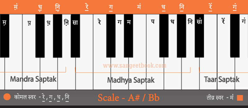 How-to-play-sargam-from---A#-Bb-scale