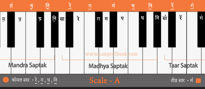 How-to-play-sargam-from---A-scale