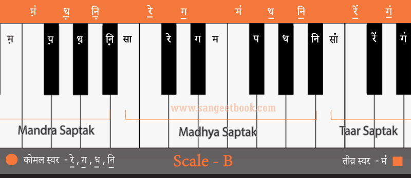 How-to-play-sargam-from--B-scale