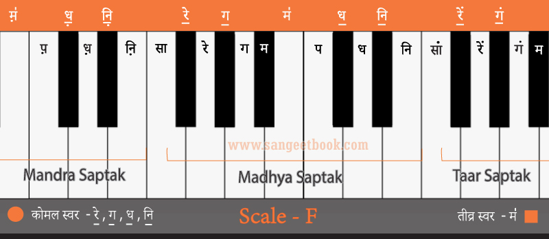 How-to-play-sargam-from-F-scale