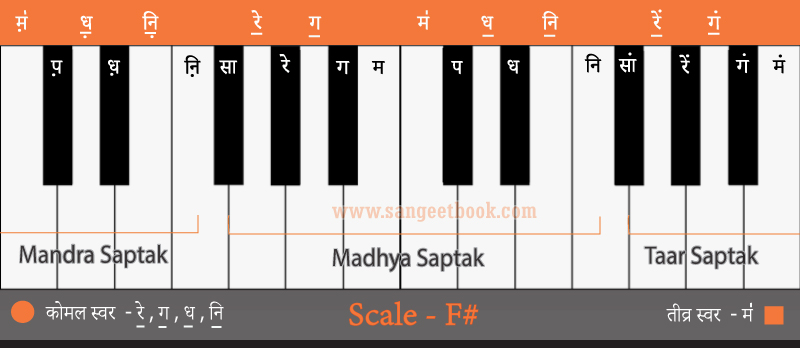 How-to-play-sargam-from-F#-scale