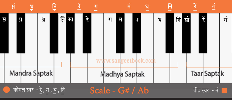 How-to-play-sargam-from--G#-Ab-scale