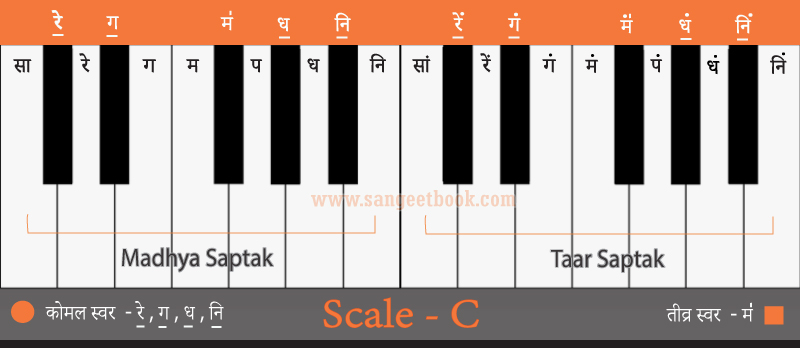 Sargam-from-C-scale