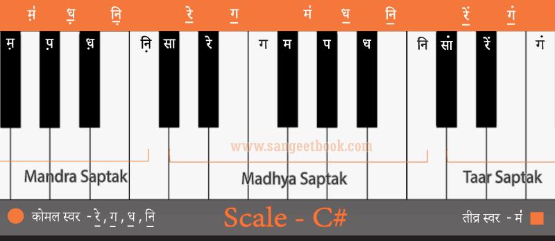 Sargam-from-C#-scale