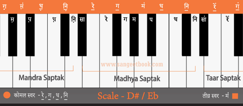Sargam-from-D#-Eb-scale