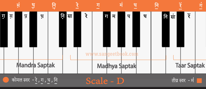 Sargam-from-D-scale