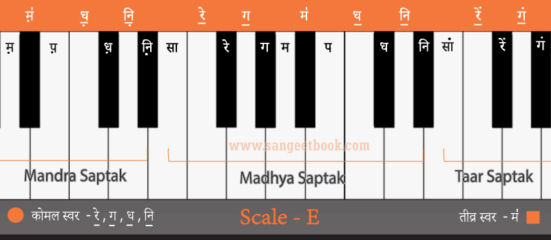 Sargam-from--E-scale
